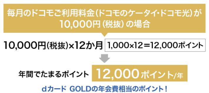 dcard_gold_reduction